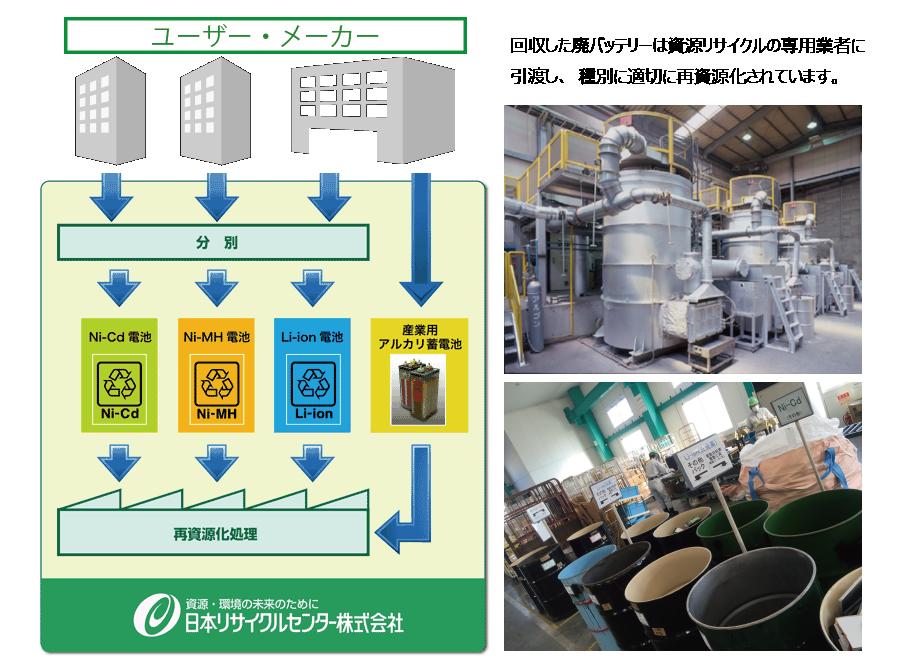 日本リサイクルセンター